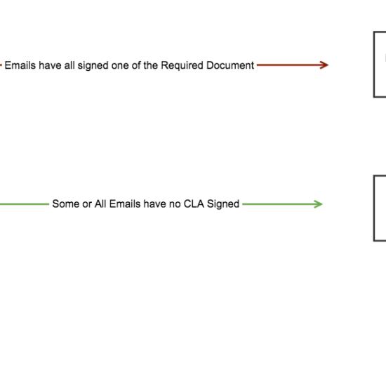 cla-message-flow